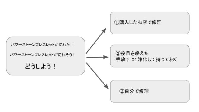 パワーストーン修理・解決する3つの解決方法の図
