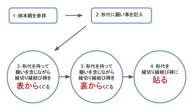 縁切り縁結び碑の参拝方法の図