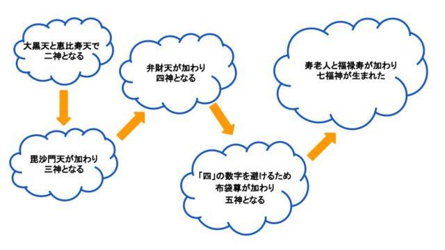 七福神の図